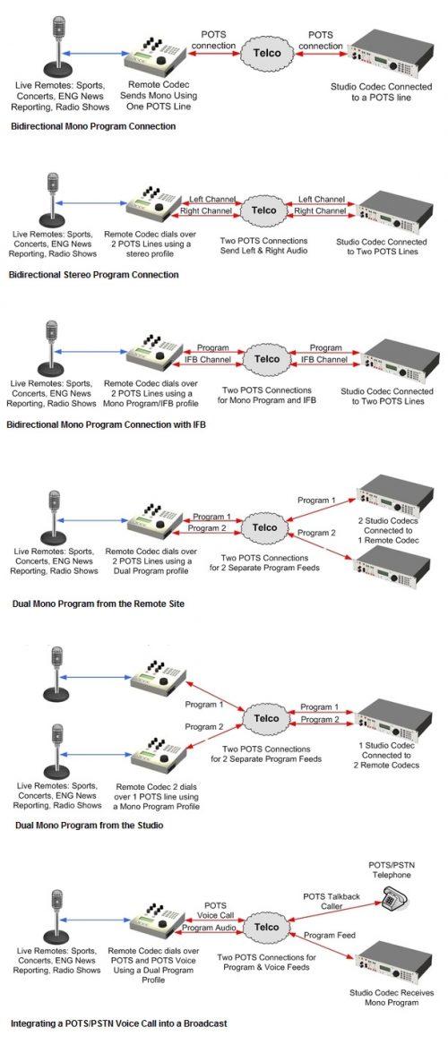 Tieline Modulo Pots Para Todos os Codecs G3