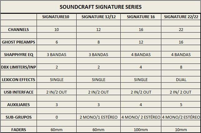 soundcraft-tabela