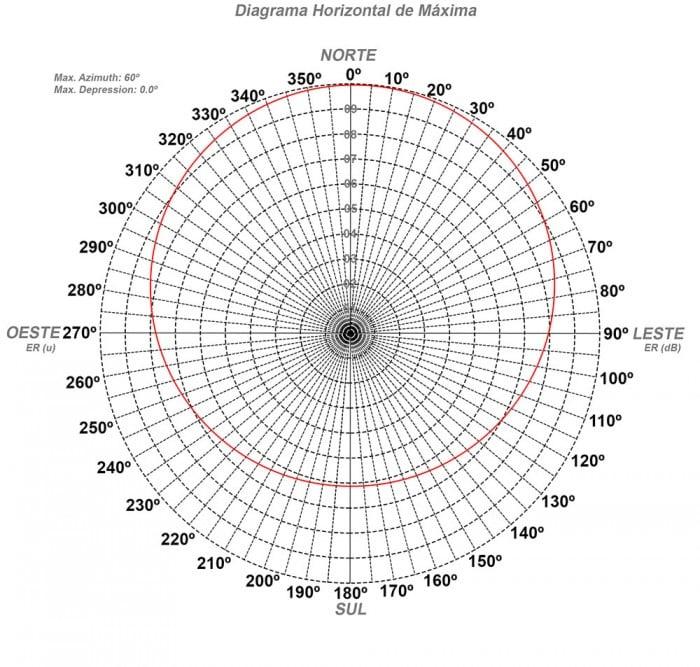 antena-asd100Ixe-diagrama-irradiacao-maxima
