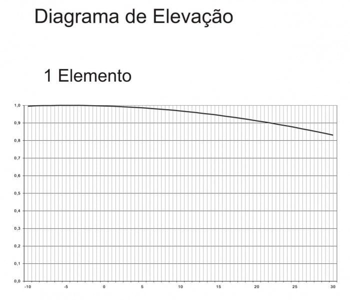 diagrama-vertical-antena-asd100Ixe